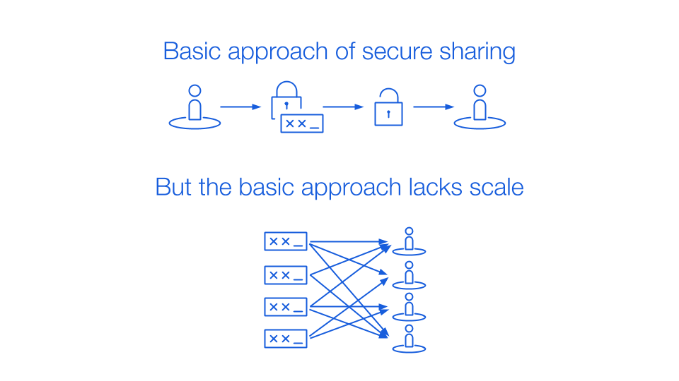 Basic approach of secure sharing with end-to-end encryption