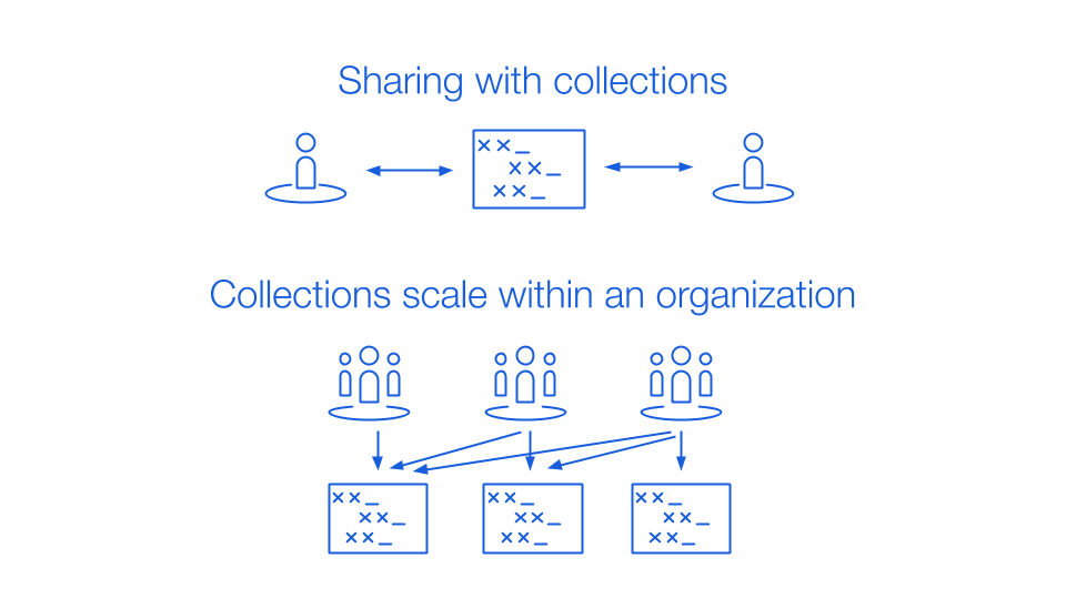 Sharing with collections at scale within an organization