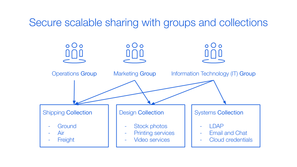 Secure scalable sharing with groups and collections